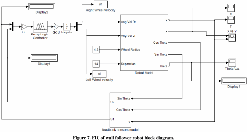 small resolution of fic of wall follower robot block diagram