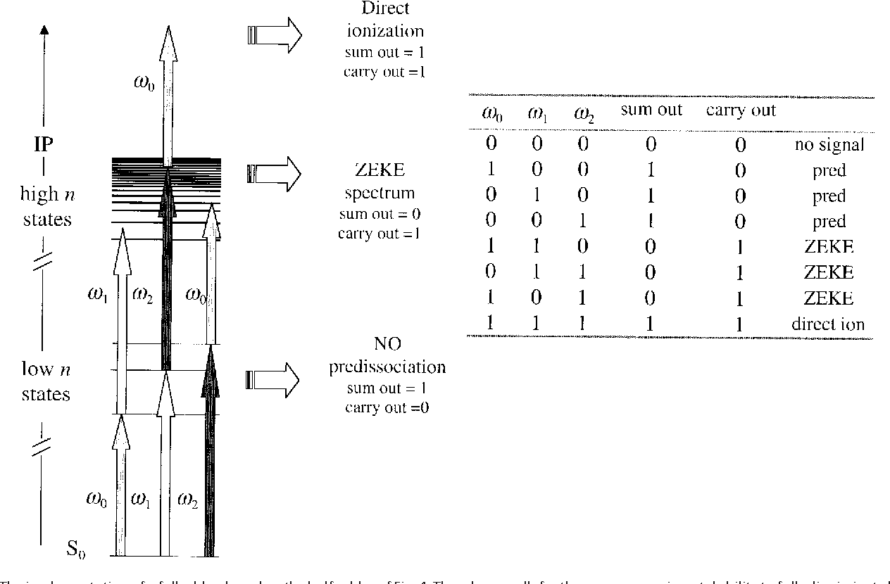 hight resolution of the implementation of a full adder based on the half