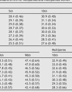 Table also centile charts of cervical length between and weeks rh semanticscholar