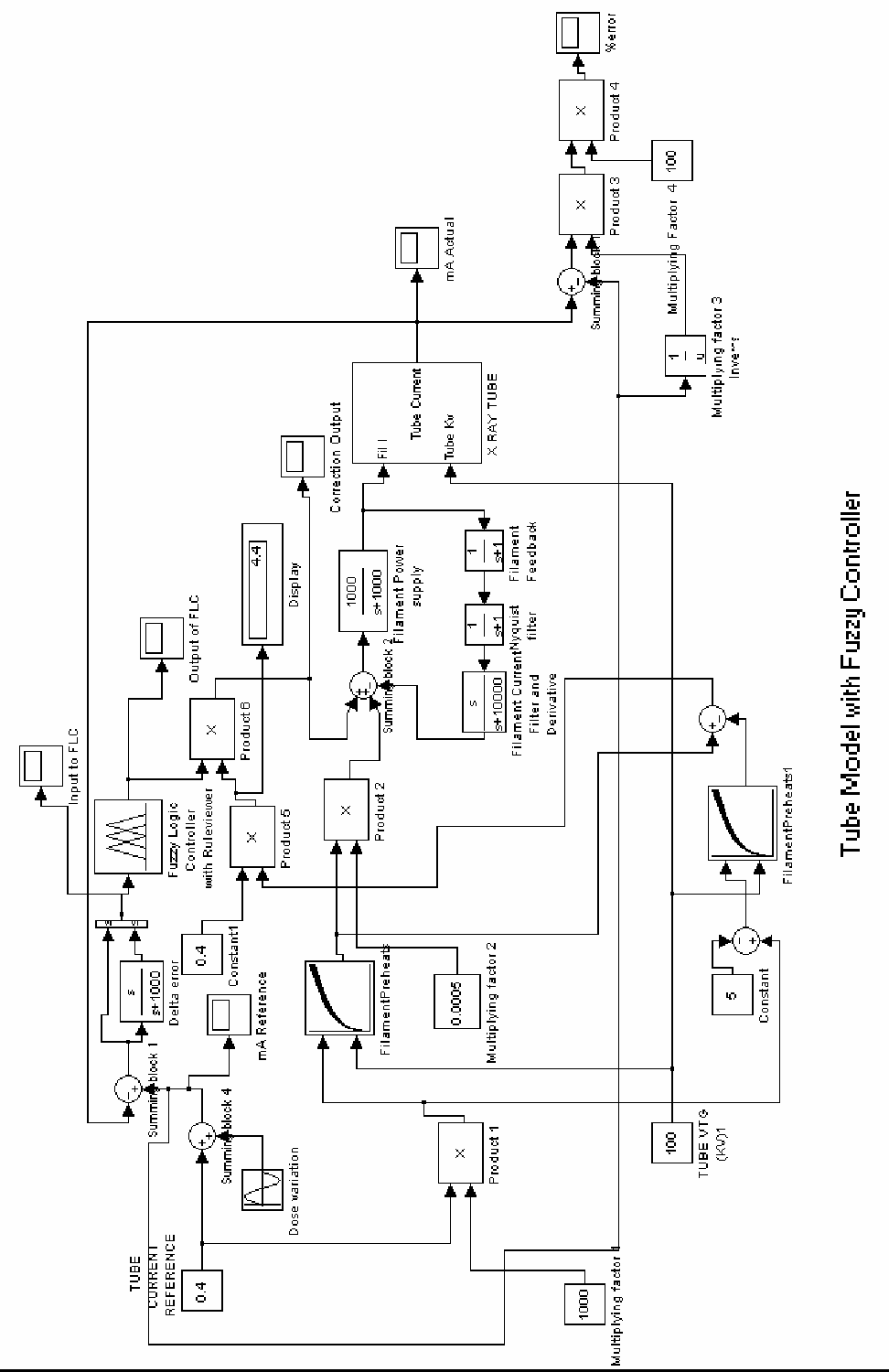 hight resolution of tube model with fuzzy controller