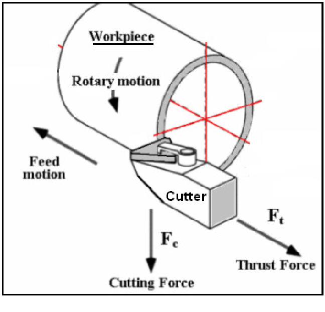3-D numerical analysis of orthogonal cutting process via