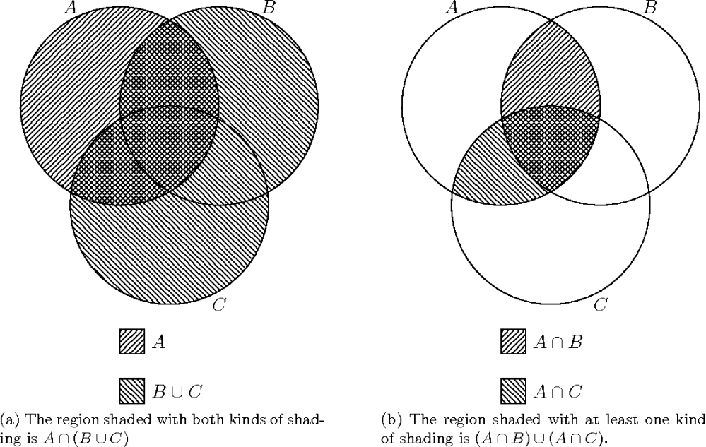 medium resolution of figure 3 2 diagram for the proof of the distributive law for union and intersection