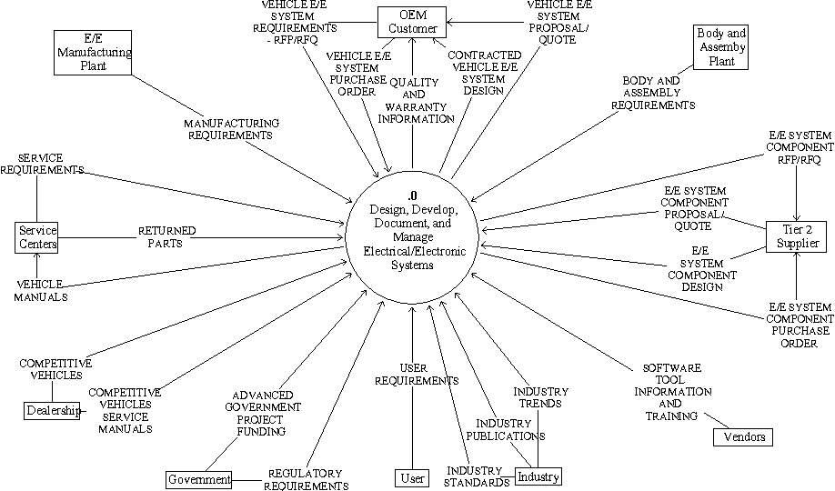Figure 1 from 4.2.3 Systems Engineering Approach for