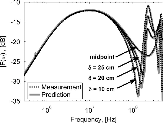 Figure 20 from Circuit Modeling of Injection Probes for
