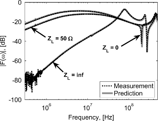 Figure 21 from Circuit Modeling of Injection Probes for