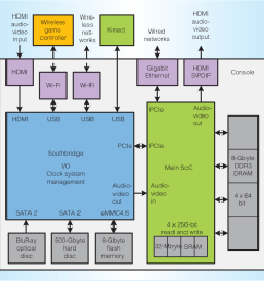 block diagram of the xbox one system the main system on a [ 980 x 970 Pixel ]
