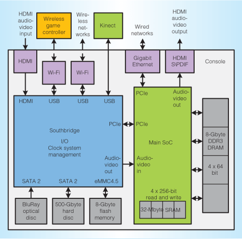 small resolution of block diagram of the xbox one system the main system on a