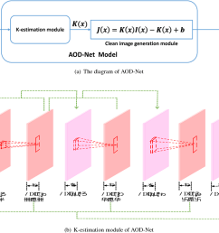 the network diagram and configuration of aod net  [ 1338 x 886 Pixel ]