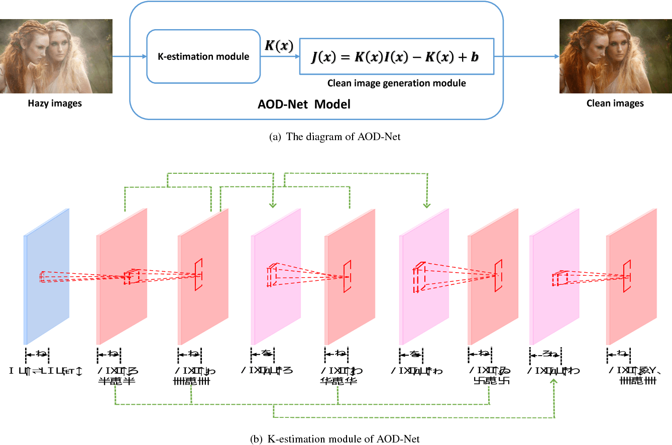 hight resolution of the network diagram and configuration of aod net