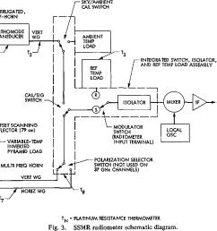 ssmr radiometer schematic diagram  [ 1194 x 804 Pixel ]