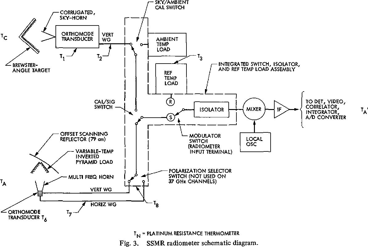 hight resolution of ssmr radiometer schematic diagram