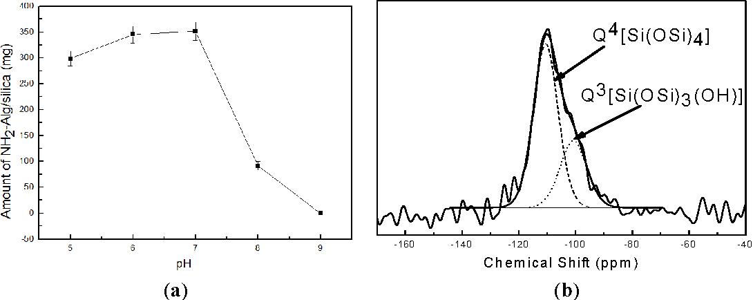 Table 2 from Constructing Biopolymer-Inorganic