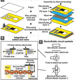 figure 2 design and fabrication of printed electrofluidic devices a schematic diagram of [ 866 x 980 Pixel ]