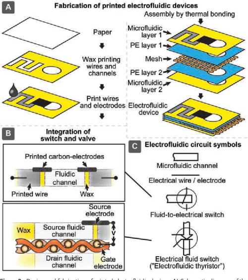 small resolution of figure 2 design and fabrication of printed electrofluidic devices a schematic diagram of