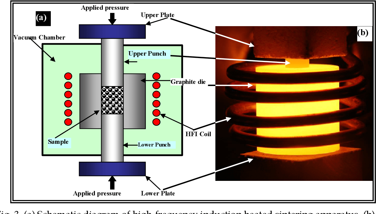 hight resolution of  a schematic diagram of high frequency induction heated sintering