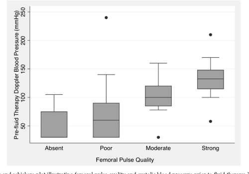 small resolution of figure 1 box and whiskers plot illustrating femoral pulse quality and systolic blood pressure prior