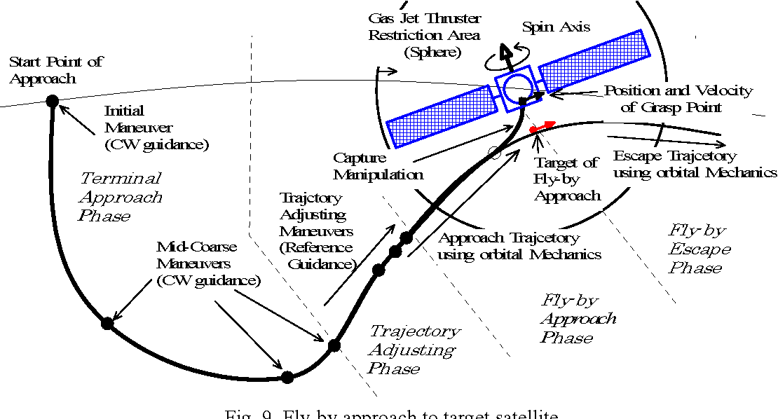 Figure 8 from Fly-by Approach and Guidance for