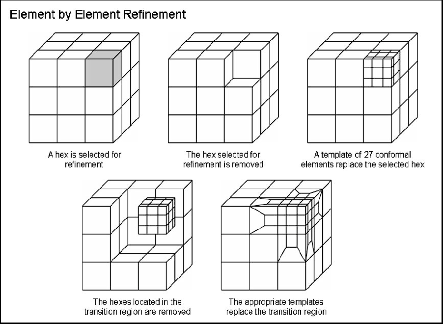 Figure 2 from A Selective Approach to Conformal Refinement