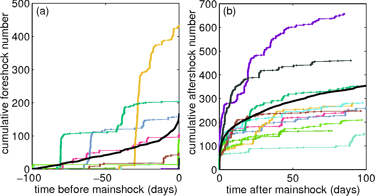 hight resolution of typical foreshock a and aftershock b sequences generated by