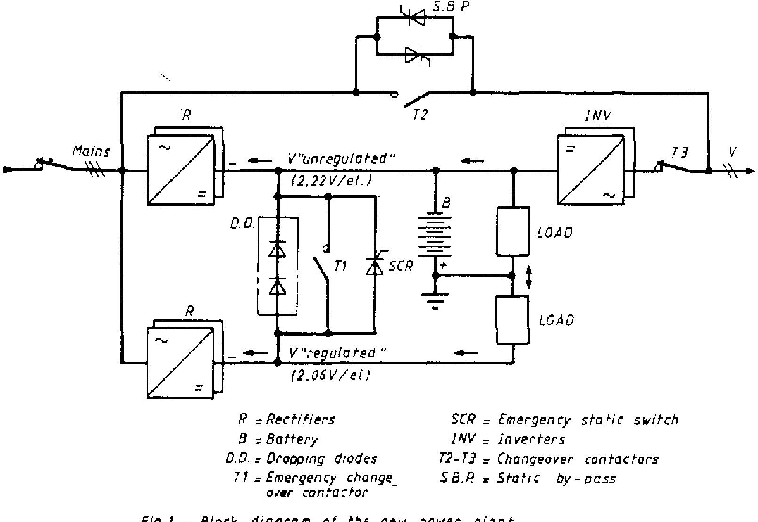 hight resolution of figure 1 from extendible modular new power plant for uninterruptible telecom power plant diagram