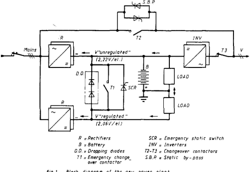 small resolution of figure 1 from extendible modular new power plant for uninterruptible telecom power plant diagram