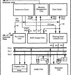 figure 1 from the intel i860 64 bit processor a general purpose cpudiagram of the singlechip [ 818 x 970 Pixel ]