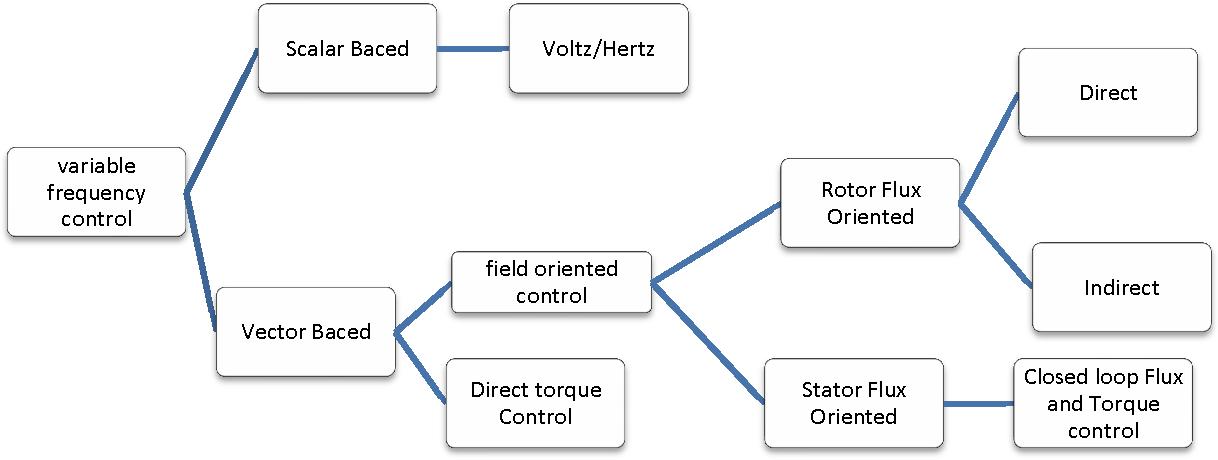 Field Oriented Control of PMSM Using SVPWM Technique