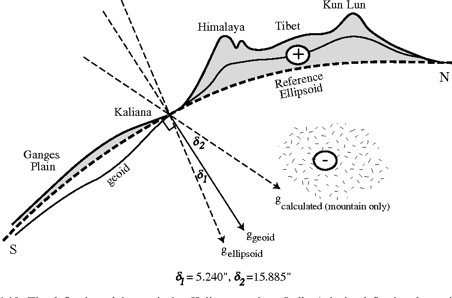 Figure 1.12 from Isostasy and Flexure of the Lithosphere