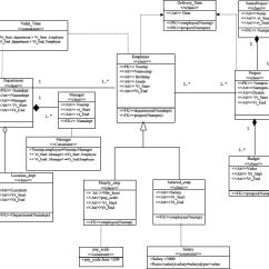 Unified Modeling Language Class Diagram 2010 Visio Er Converting Uml Diagrams Into Temporal Object