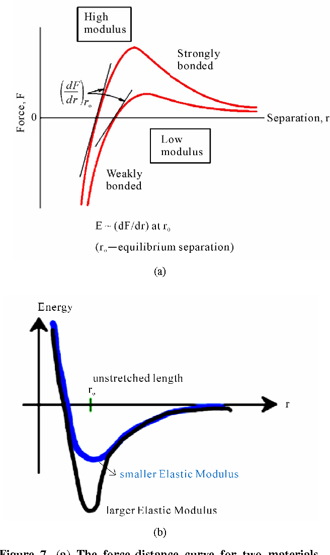 Figure 7 from Potential Energy Curves & Material