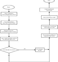 figure 10 functional flow block diagram [ 1130 x 1170 Pixel ]
