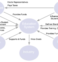 context diagram defines what is included within the education system model  [ 1284 x 664 Pixel ]