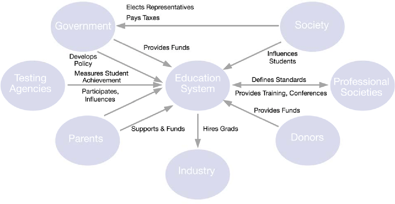 hight resolution of context diagram defines what is included within the education system model