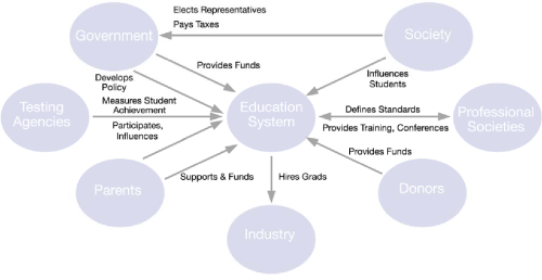 small resolution of context diagram defines what is included within the education system model