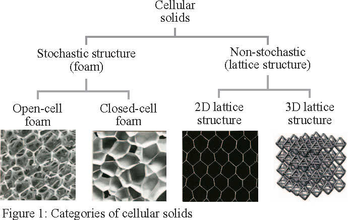 Design of lattice structure for additive manufacturing