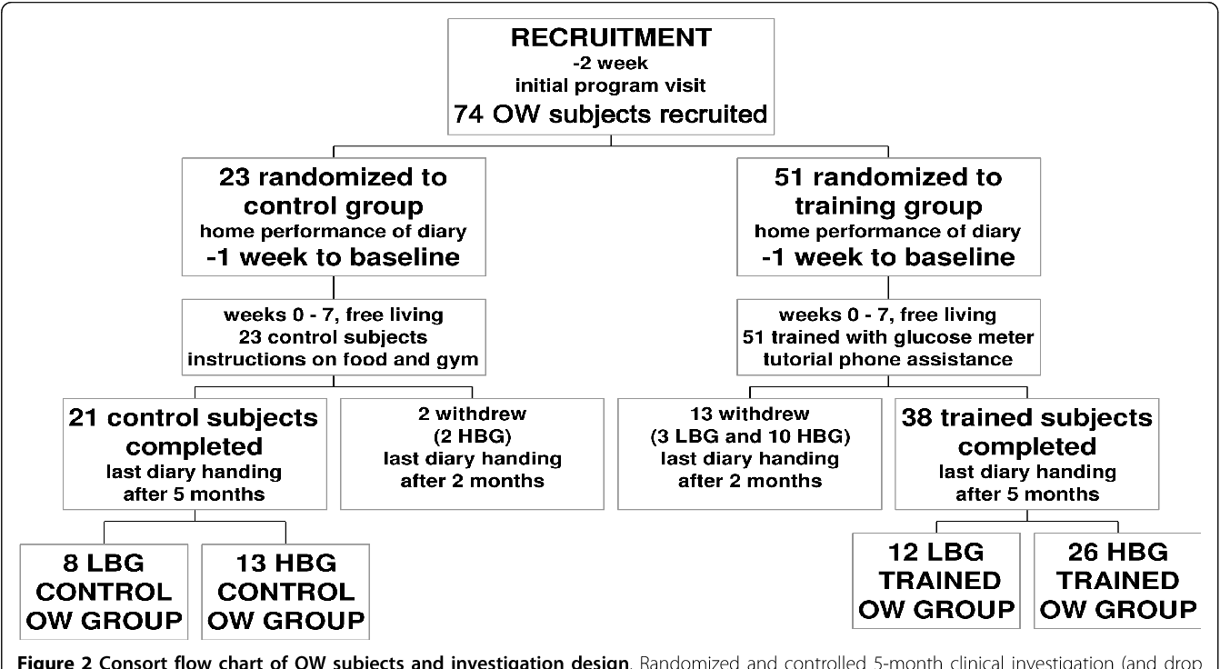 Figure 2 Consort Flow Chart Of Ow Subjects And Investigation Design.  Randomized And Controlled 5