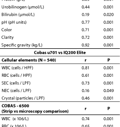 correlations between the cobas 6500 and iris iq200 automated urine analyzers [ 664 x 1354 Pixel ]