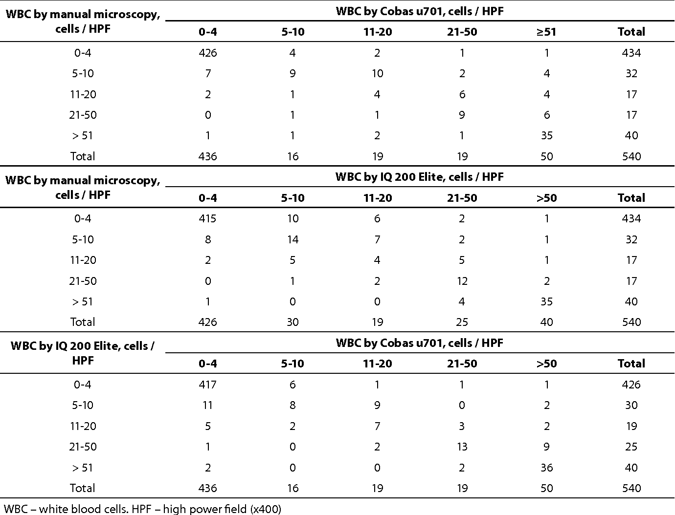 hight resolution of gamma statistic comparisons of leukocyte counts between manual method and automated urine analyzers