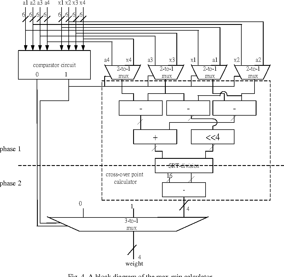 hight resolution of a block diagram of the max min calculator