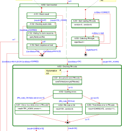 uml state diagram of the atm main logic controller for use case of [ 1266 x 1628 Pixel ]