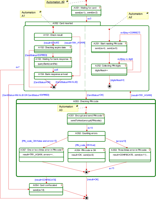small resolution of uml state diagram of the atm main logic controller for use case of