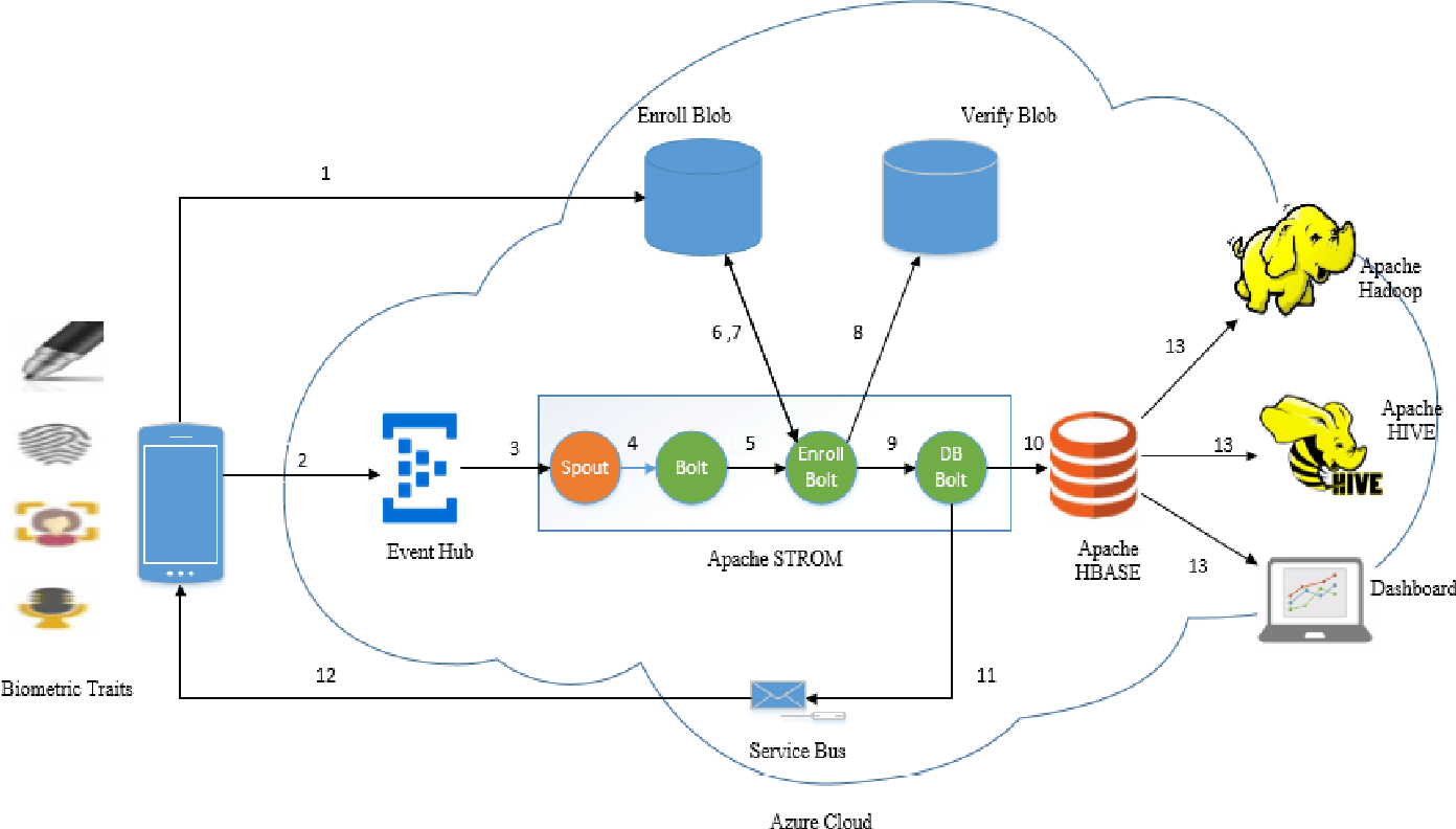 saas architecture diagram traxxas t maxx 3 parts azure wiring diagrams instruct figure 2 from biometric authentication using software as a service poster