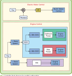 figure 9 from development of an educational small scale hybrid electric vehicle hev setup semantic scholar [ 906 x 986 Pixel ]