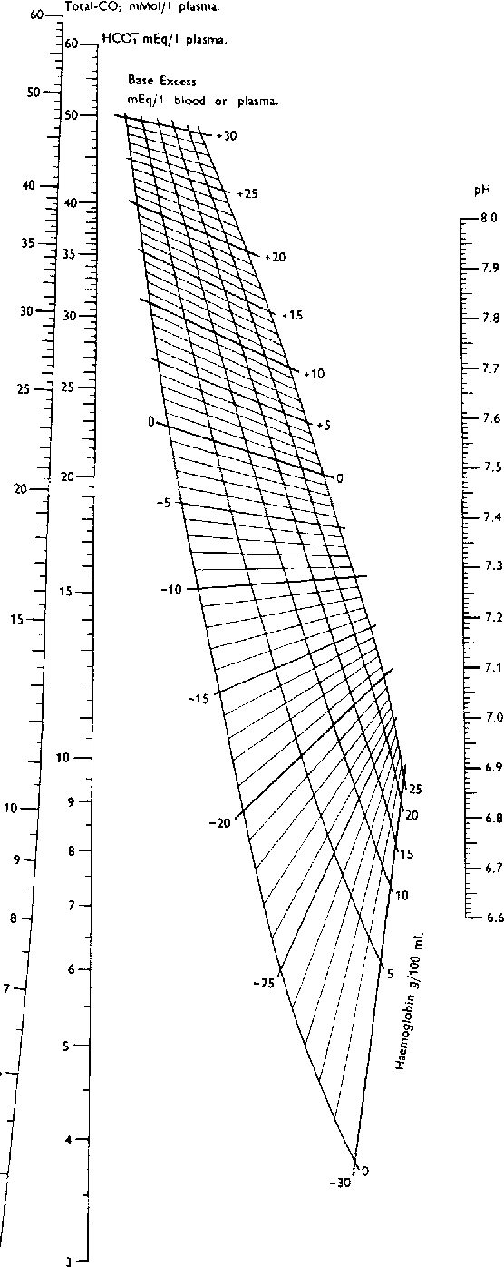 Figure 8 from Titratable acid or base of body fluids