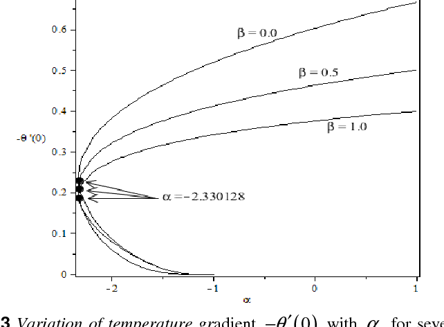 Figure 3 from FORCED CONVECTION BOUNDARY LAYER STAGNATION