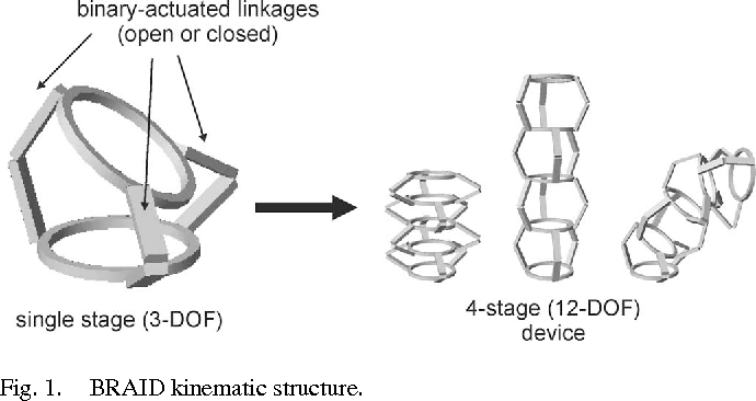Figure 1 from On the design of large degree-of-freedom