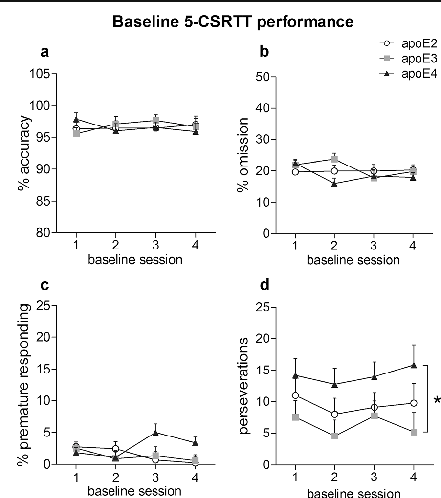 hight resolution of 2 baseline performance of apoe tr female mice in the 5 csrtt