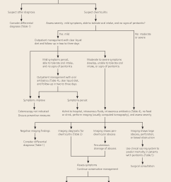 algorithmic approach to patients with suspected acute diverticulitis  [ 1270 x 1812 Pixel ]