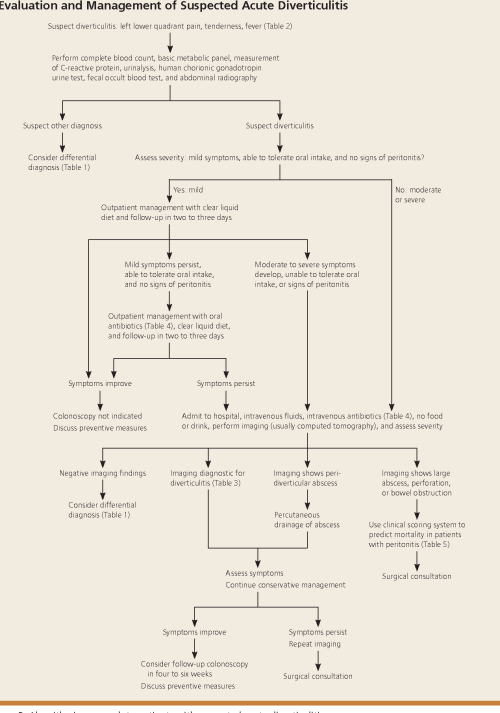 small resolution of algorithmic approach to patients with suspected acute diverticulitis