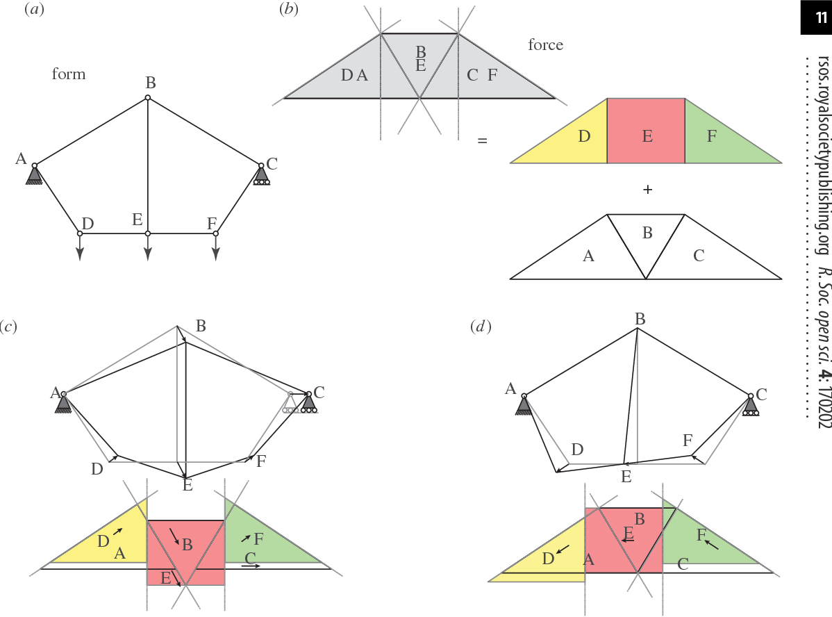 hight resolution of  a form diagram for the beghini bridge variant b